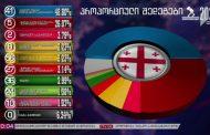 Kartuli Otsneba (Gürcü Hayali): % 48,80//Ertiani Natsionaluri Modzraoba (Birleşik Ulusal Hareket): % 26,07